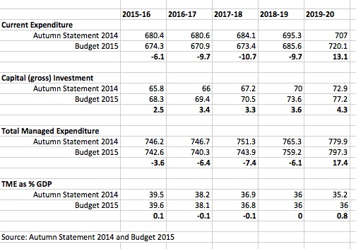 Atumn Statement vs Budget