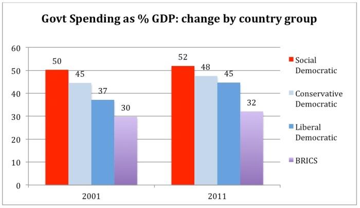 Public spending 2001-2011
